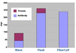 Hybridoma Culture - Wave bioreactor generates much more cell debris than FiberCell hollow fibre bioreactor